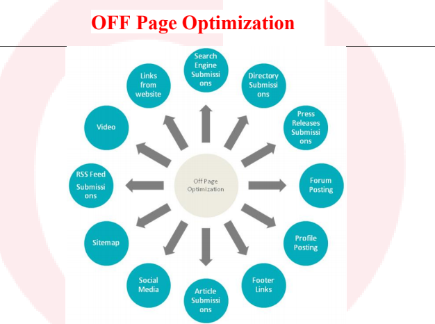 off page seo factor in hindi